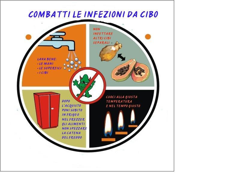 Un Pasto Indigesto Parliamo Di Intossicazioni Alimentari
