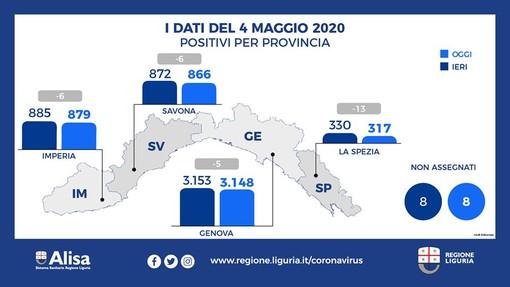Emergenza Coronavirus: in Liguria calano i positivi, gli ospedalizzati e aumentano i guariti (Tutti i dati)