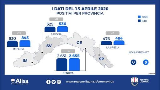 Coronavirus: cresce sempre più lentamente il numero dei contagi, siamo a 4.520 in Liguria e 738 in provincia