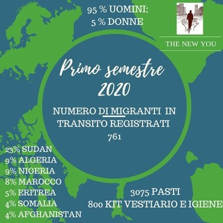 Ventimiglia: 761 il numero dei migranti in transito registrati dalla Caritas nei primi 6 mesi del 2020