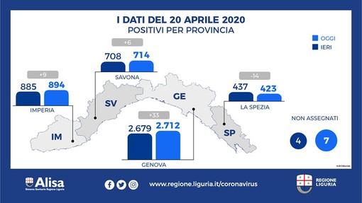 Emergenza Coronavirus: in Liguria 37 positivi in più al Covid-19 nelle ultime 24 ore, calano ospedalizzati e aumentano i guariti